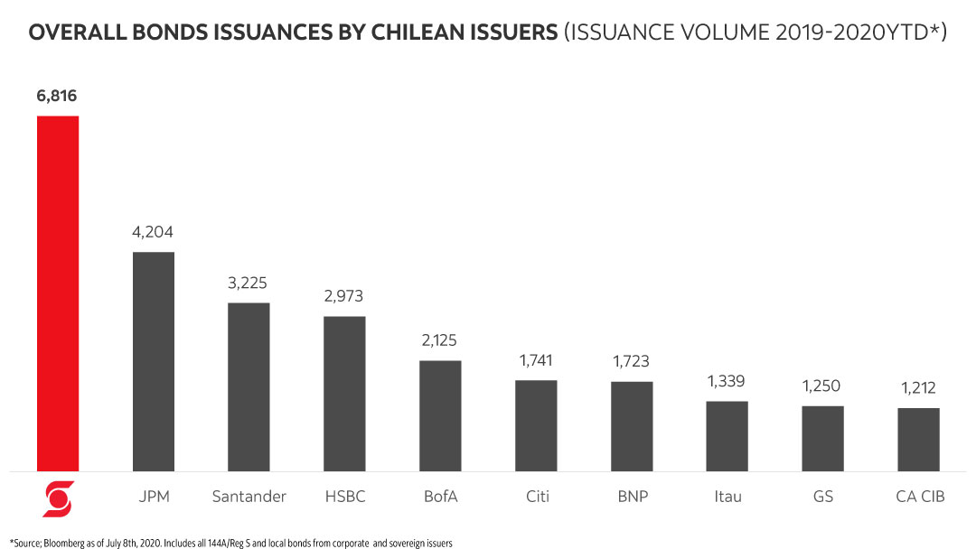 Overall Bonds Issuances