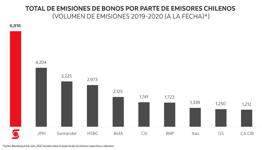Overall Bonds Issuances by Chilean Issuers