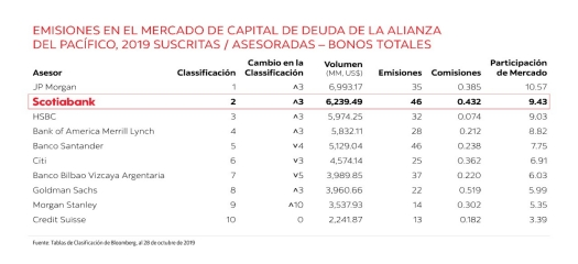 2019 Latin American Debt Capital Market Issues Underwritten/Advised - All Bonds